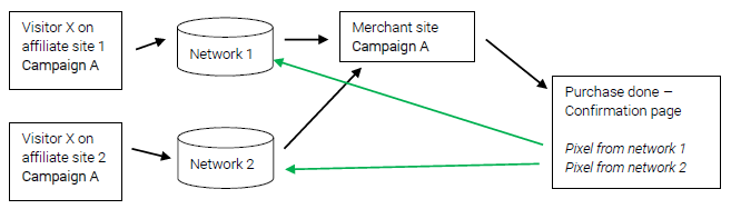 SC - Implementation overview